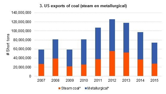 Deregulation will barely improve the position of coal producers in the United States 9