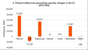 Deregulation will barely improve the position of coal producers in the United States 1