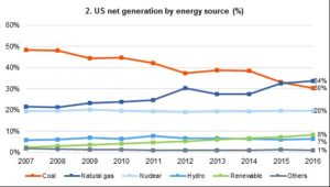 Deregulation will barely improve the position of coal producers in the United States 3