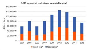 Deregulation will barely improve the position of coal producers in the United States 4