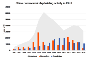 A shift in desired shipbuilding locations ensures suppliers must increasingly focus on China
