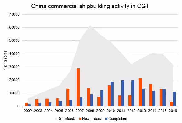 A shift in desired shipbuilding locations ensures suppliers must increasingly focus on China 2